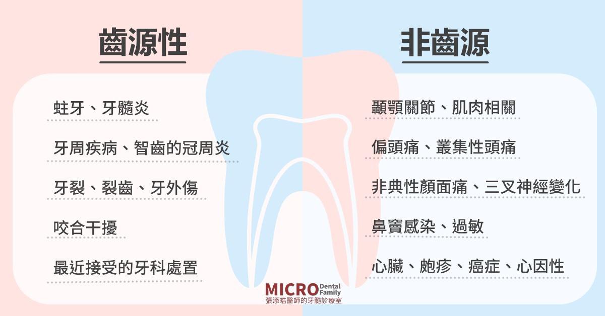 牙髓病可能的症狀齒源非齒源
